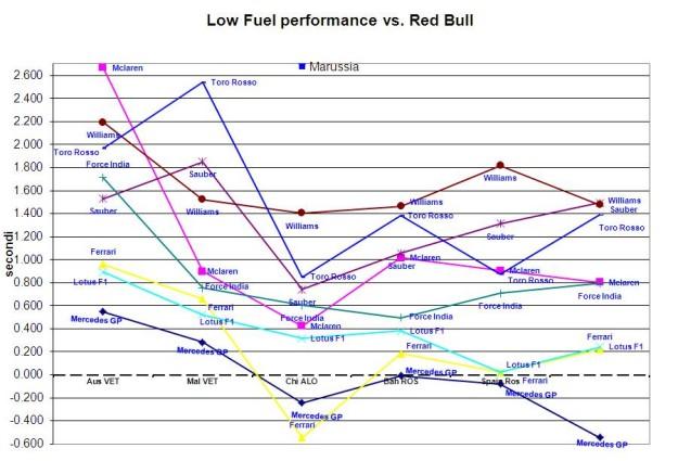 Monaco lowfuel perf