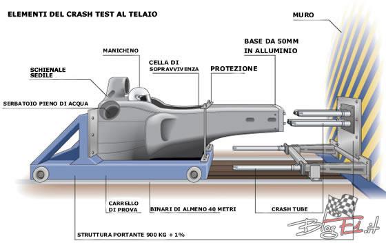 crash-test-telaio