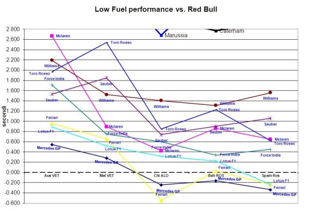 Spain Perf low fuel