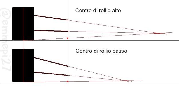 centro rollio
